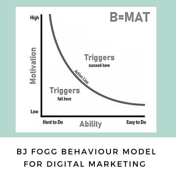 BJ Fogg Behaviour Model for Digital Marketing