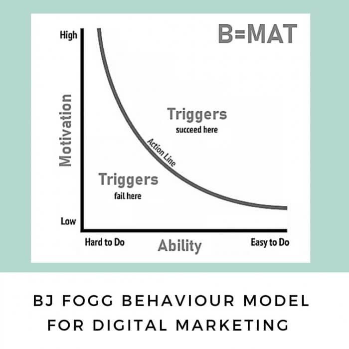 BJ Fogg Behaviour Model for Digital Marketing