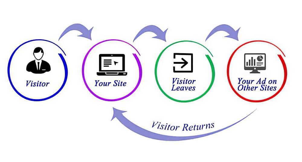 retargeting (3rd rule in the basics of digital marketing)