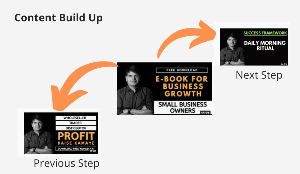 Content Build-up