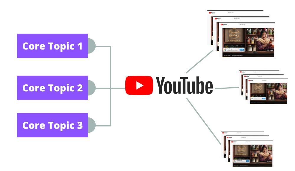 Content Circle